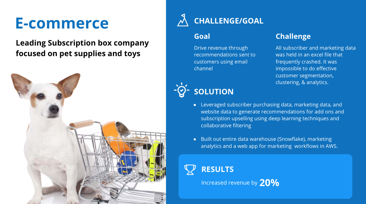 Image of successful AI project in e-commerce industry.