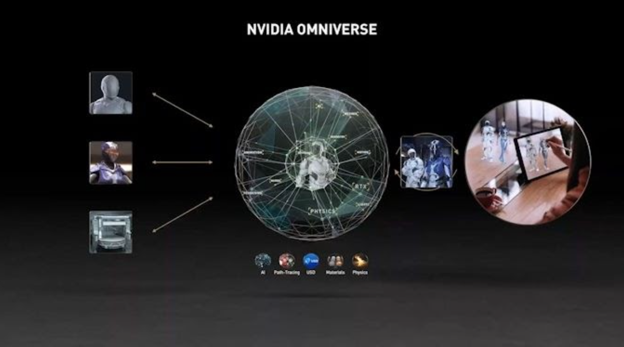 An image showing how NVIDIA Omniverse works.